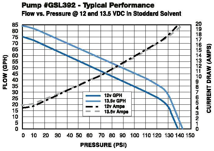 Walbro GSL392 Fuel Pump Flow Chart